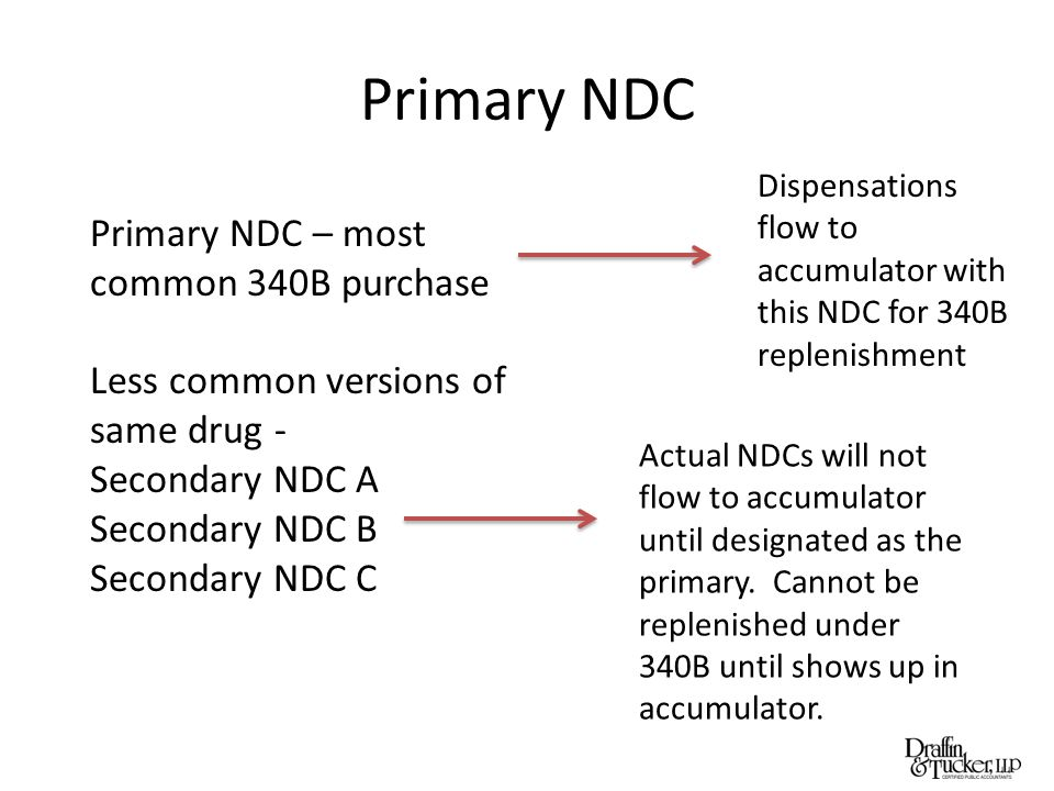 Primary NDC Primary NDC – most common 340B purchase Less common versions of same drug - Secondary NDC A Secondary NDC B Secondary NDC C Dispensations flow to accumulator with this NDC for 340B replenishment Actual NDCs will not flow to accumulator until designated as the primary.