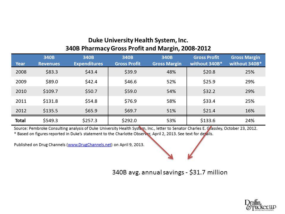 340B avg. annual savings - $31.7 million
