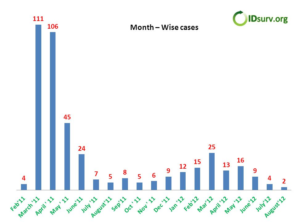 Month – Wise cases