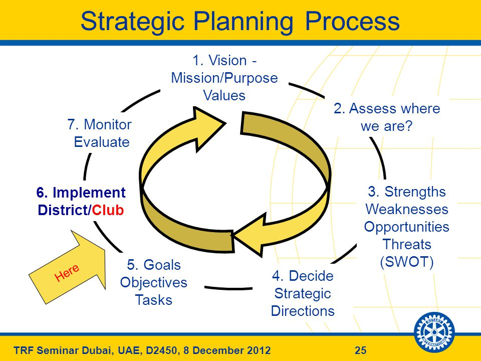 25TRF Seminar Dubai, UAE, D2450, 8 December 2012 Strategic Planning Process 6.