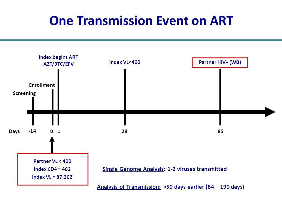 One Transmission Event on ART Single Genome Analysis: 1-2 viruses transmitted Analysis of Transmission: >50 days earlier (84 – 190 days) -14 Screening Days0 Enrollment 1 Index begins ART AZT/3TC/EFV 28 Index VL<400 85 Partner HIV+ (WB) Partner VL < 400 Index CD4 = 482 Index VL = 87,202