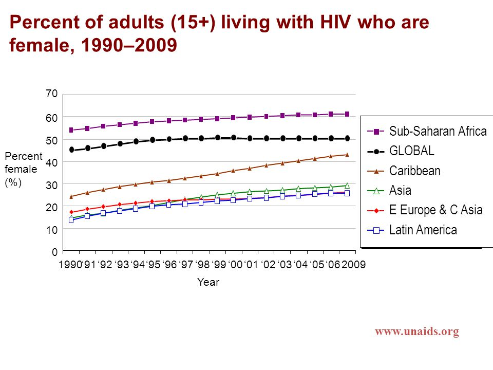 Percent of adults (15+) living with HIV who are female, 1990–2009 Sub-Saharan Africa GLOBAL Caribbean Asia E Europe & C Asia Latin America www.unaids.org