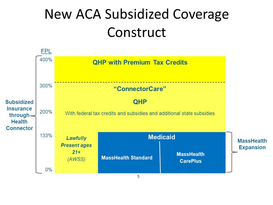 6 ConnectorCare Framework & Summary  The ConnectorCare program has been designed to replicate the Commonwealth Care program, including its benefits, premiums and cost-sharing, as well as carrier and provider choices  The Commonwealth is using state dollars (with some Federal match) added to the ACA tax credits and subsidies for the population earning up to 300% FPL that is eligible for coverage through the Health Connector