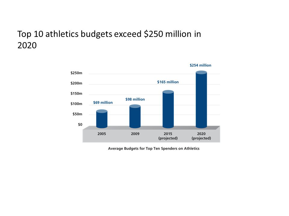 Top 10 athletics budgets exceed $250 million in 2020