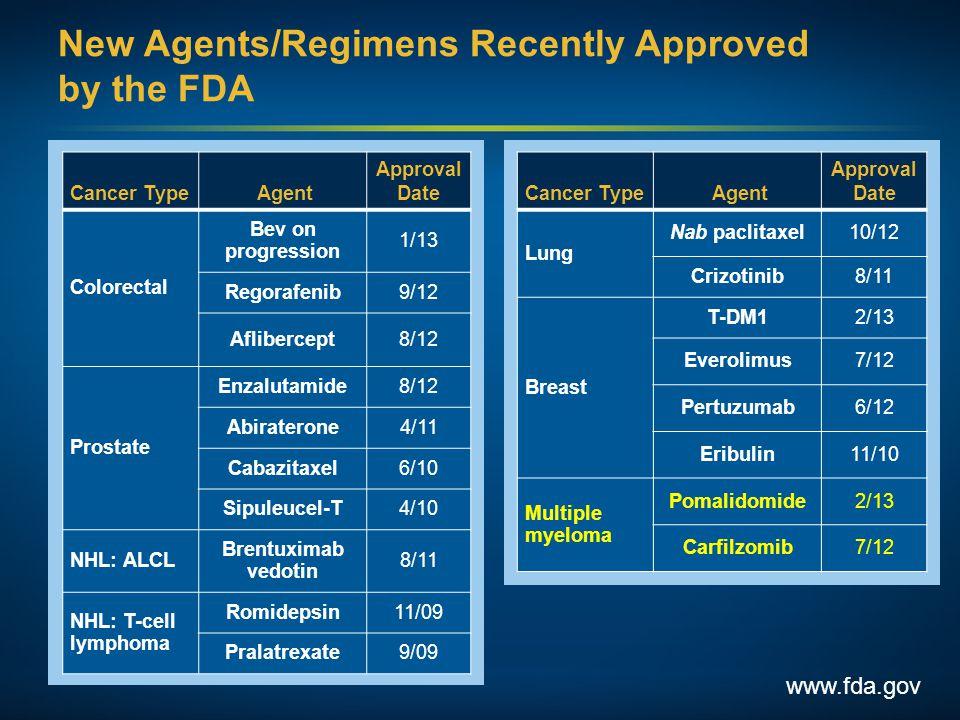 New Agents/Regimens Recently Approved by the FDA www.fda.gov Cancer Type Agent Approval Date Colorectal Bev on progression 1/13 Regorafenib9/12 Aflibe
