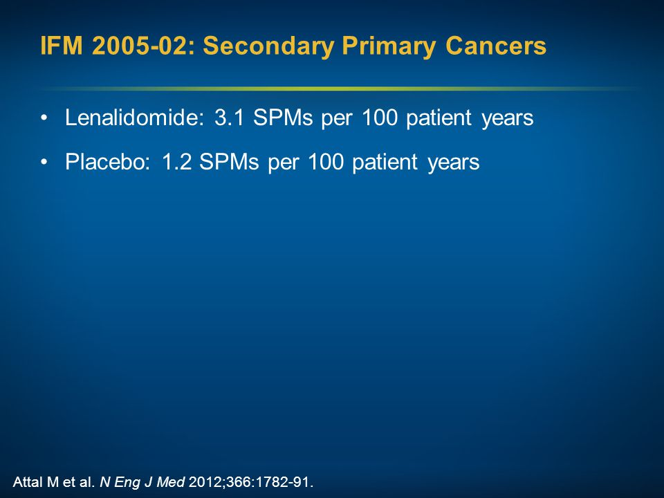 IFM 2005-02: Secondary Primary Cancers Lenalidomide: 3.1 SPMs per 100 patient years Placebo: 1.2 SPMs per 100 patient years Attal M et al. N Eng J Med