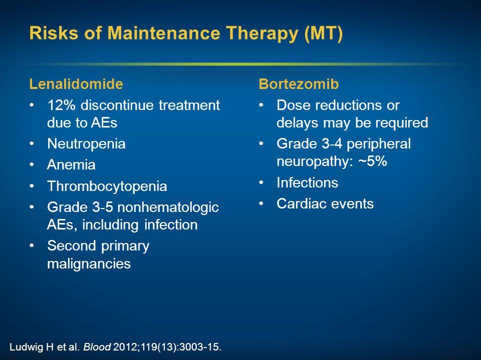 Risks of Maintenance Therapy (MT) Lenalidomide 12% discontinue treatment due to AEs Neutropenia Anemia Thrombocytopenia Grade 3-5 nonhematologic AEs,