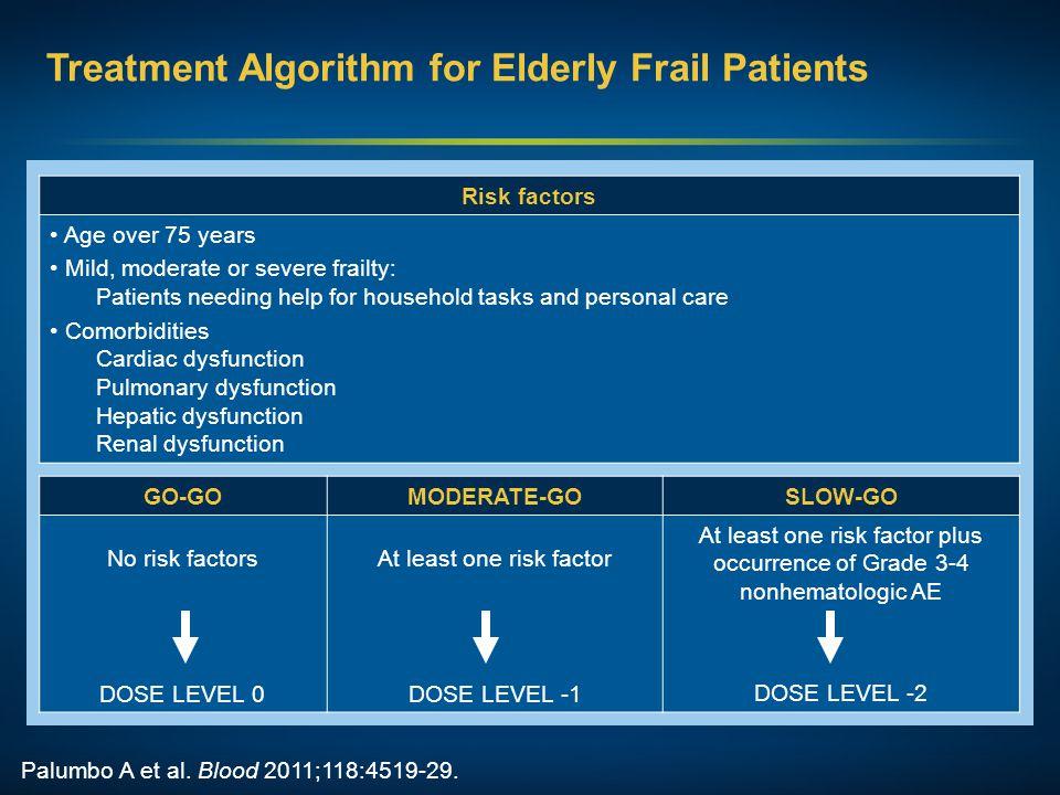 Palumbo A et al. Blood 2011;118:4519-29. Treatment Algorithm for Elderly Frail Patients GO-GOMODERATE-GOSLOW-GO No risk factors DOSE LEVEL 0 At least