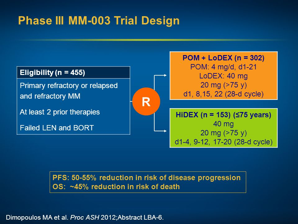 Phase III MM-003 Trial Design Eligibility (n = 455) Primary refractory or relapsed and refractory MM At least 2 prior therapies Failed LEN and BORT Di