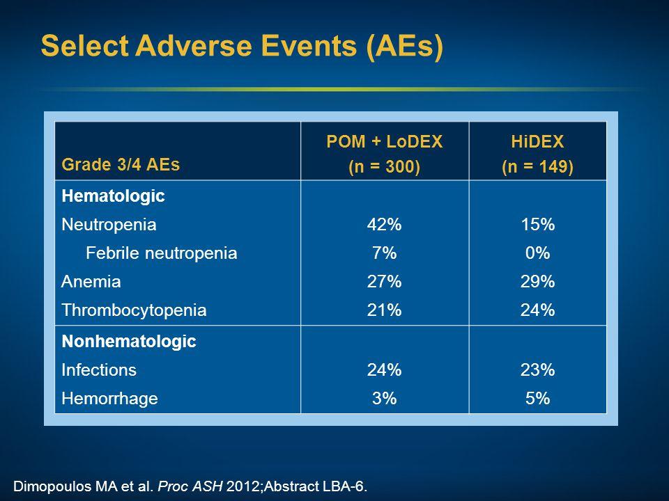 Select Adverse Events (AEs) Grade 3/4 AEs POM + LoDEX (n = 300) HiDEX (n = 149) Hematologic Neutropenia Febrile neutropenia Anemia Thrombocytopenia 42