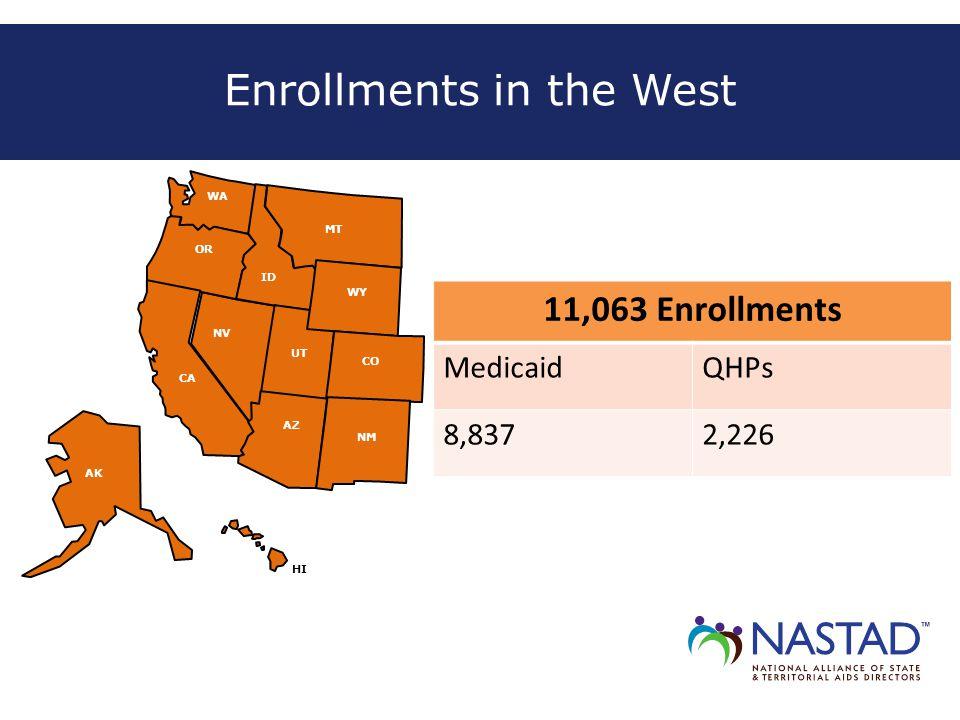 Enrollments in the West ID MT NV WY OR AK CO UT CA HI NM AZ WA 11,063 Enrollments MedicaidQHPs 8,8372,226