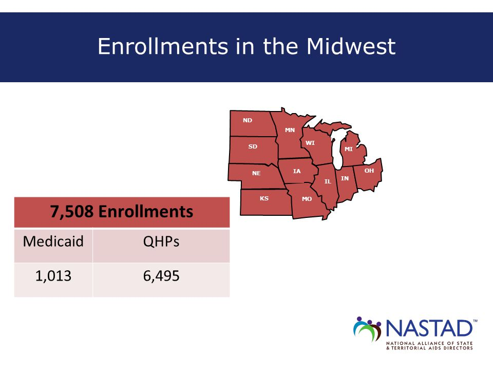Enrollments in the Midwest IL IN MO OH SD KS ND MN IA WI MI NE 7,508 Enrollments MedicaidQHPs 1,0136,495