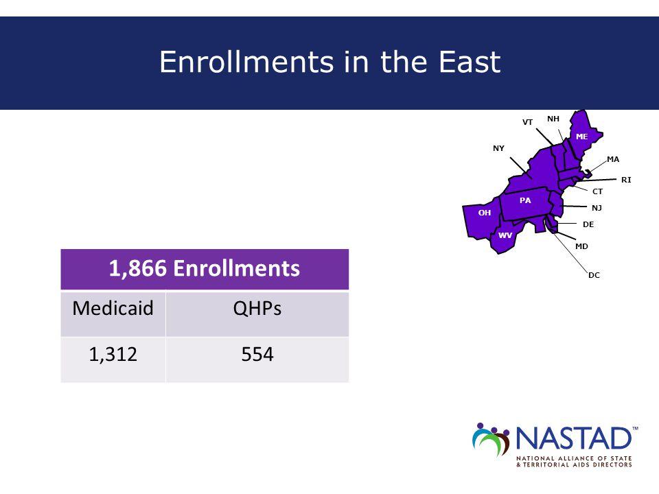 Enrollments in the East NH OH ME MD NJ NY PA WV VT DE CT DC MA RI 1,866 Enrollments MedicaidQHPs 1,312554