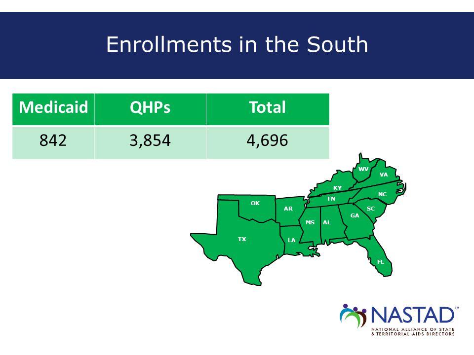 Enrollments in the South MedicaidQHPsTotal 8423,8544,696 AL AR GA SC TX VA OK LA KY MS FL NC TN WV