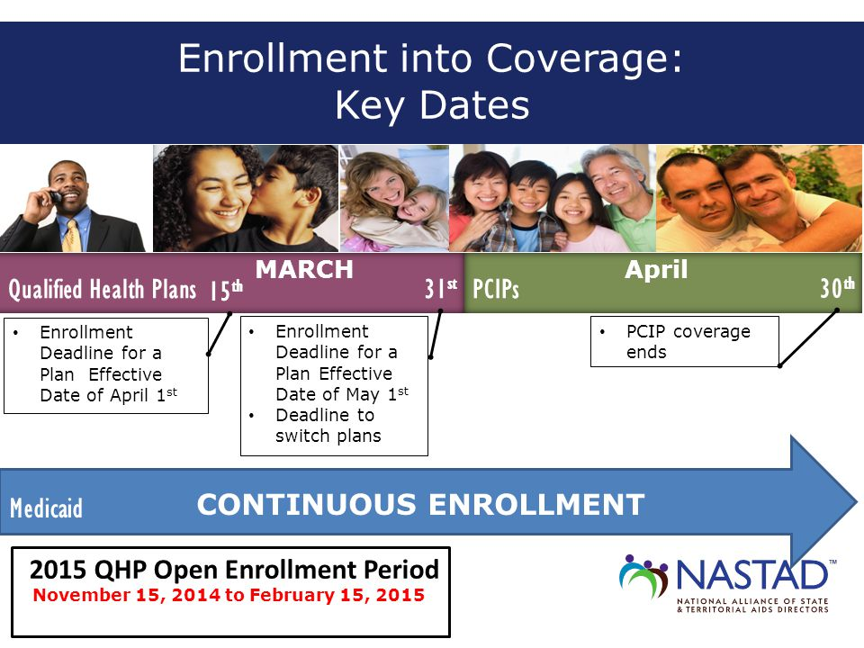 Enrollment into Coverage: Key Dates 15 th 31st Qualified Health Plans MARCH Enrollment Deadline for a Plan Effective Date of April 1 st Enrollment Deadline for a Plan Effective Date of May 1 st Deadline to switch plans Medicaid CONTINUOUS ENROLLMENT November 15, 2014 to February 15, 2015 Next open enrollment period pushed back 2015 QHP Open Enrollment Period 31 st PCIPs April 30 th PCIP coverage ends