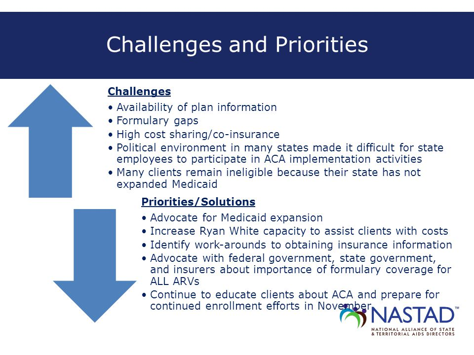 Challenges and Priorities Challenges Availability of plan information Formulary gaps High cost sharing/co-insurance Political environment in many stat