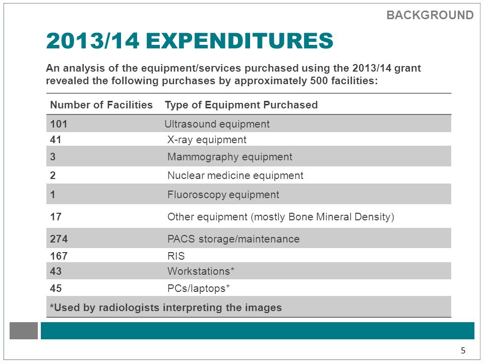 BACKGROUND 5 2013/14 EXPENDITURES An analysis of the equipment/services purchased using the 2013/14 grant revealed the following purchases by approximately 500 facilities: Number of FacilitiesType of Equipment Purchased 101Ultrasound equipment 41 X-ray equipment 3 Mammography equipment 2 Nuclear medicine equipment 1 Fluoroscopy equipment 17 Other equipment (mostly Bone Mineral Density) 274 PACS storage/maintenance 167 RIS 43 Workstations* 45 PCs/laptops* *Used by radiologists interpreting the images