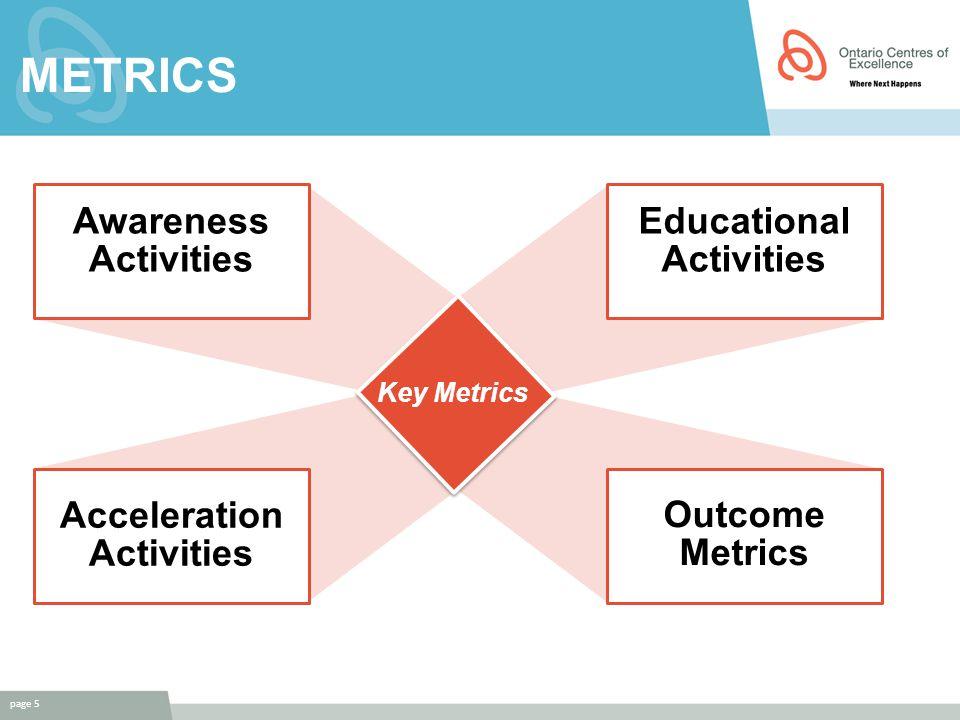 METRICS page 5 Outcome Metrics Acceleration Activities Educational Activities Awareness Activities Key Metrics