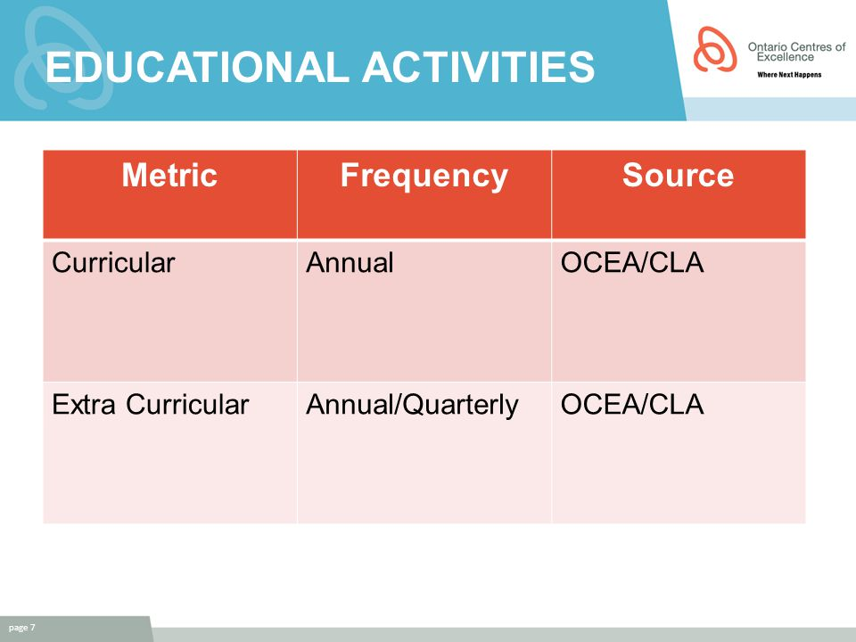 EDUCATIONAL ACTIVITIES page 7 MetricFrequencySource CurricularAnnualOCEA/CLA Extra CurricularAnnual/QuarterlyOCEA/CLA