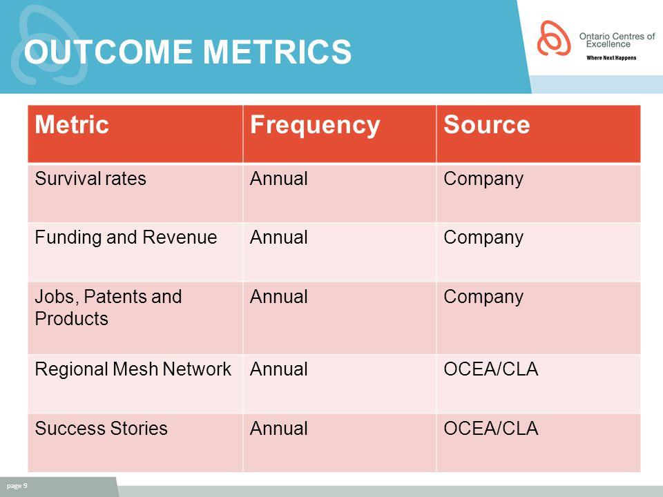 OUTCOME METRICS page 9 MetricFrequencySource Survival ratesAnnualCompany Funding and RevenueAnnualCompany Jobs, Patents and Products AnnualCompany Regional Mesh NetworkAnnualOCEA/CLA Success StoriesAnnualOCEA/CLA
