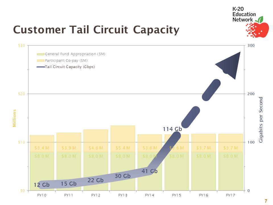 7 Customer Tail Circuit Capacity