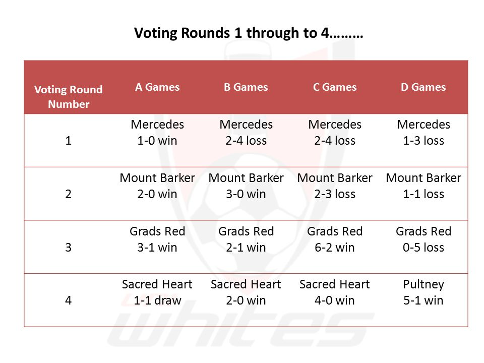Voting Rounds 1 through to 4……… Voting Round Number A GamesB GamesC GamesD Games 1 Mercedes 1-0 win Mercedes 2-4 loss Mercedes 2-4 loss Mercedes 1-3 loss 2 Mount Barker 2-0 win Mount Barker 3-0 win Mount Barker 2-3 loss Mount Barker 1-1 loss 3 Grads Red 3-1 win Grads Red 2-1 win Grads Red 6-2 win Grads Red 0-5 loss 4 Sacred Heart 1-1 draw Sacred Heart 2-0 win Sacred Heart 4-0 win Pultney 5-1 win