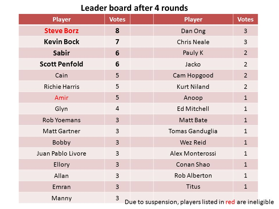 Leader board after 4 rounds PlayerVotesPlayerVotes Steve Borz8 Dan Ong3 Kevin Bock7 Chris Neale3 Sabir6 Pauly K2 Scott Penfold6 Jacko2 Cain5Cam Hopgood2 Richie Harris5Kurt Niland2 Amir5Anoop1 Glyn4Ed Mitchell1 Rob Yoemans3Matt Bate1 Matt Gartner3Tomas Ganduglia1 Bobby3Wez Reid1 Juan Pablo Livore3Alex Monterossi1 Ellory3Conan Shao1 Allan3Rob Alberton1 Emran3Titus1 Manny3 Due to suspension, players listed in red are ineligible