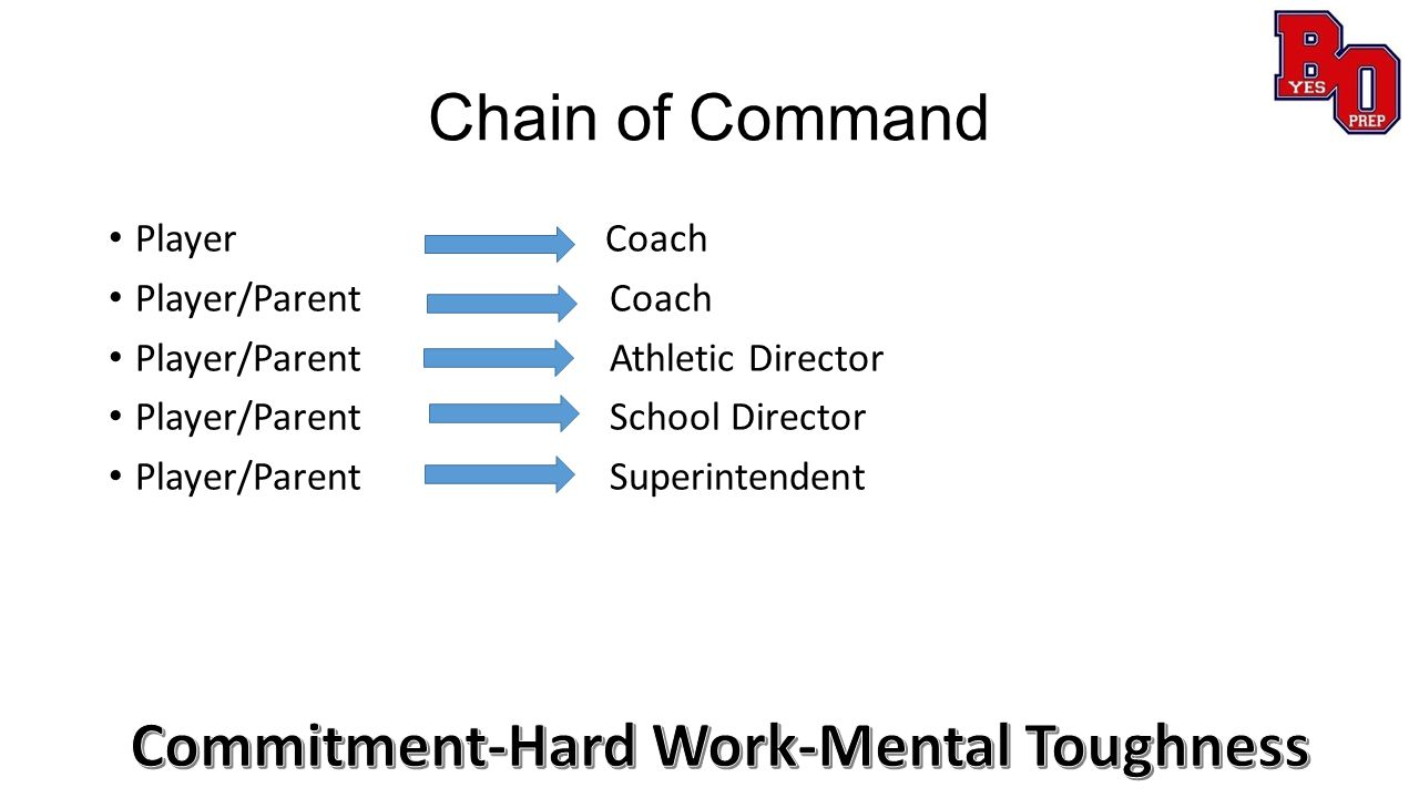 Philosophy Playing time expectations Developmental philosophy at different levels Win/lose or competing