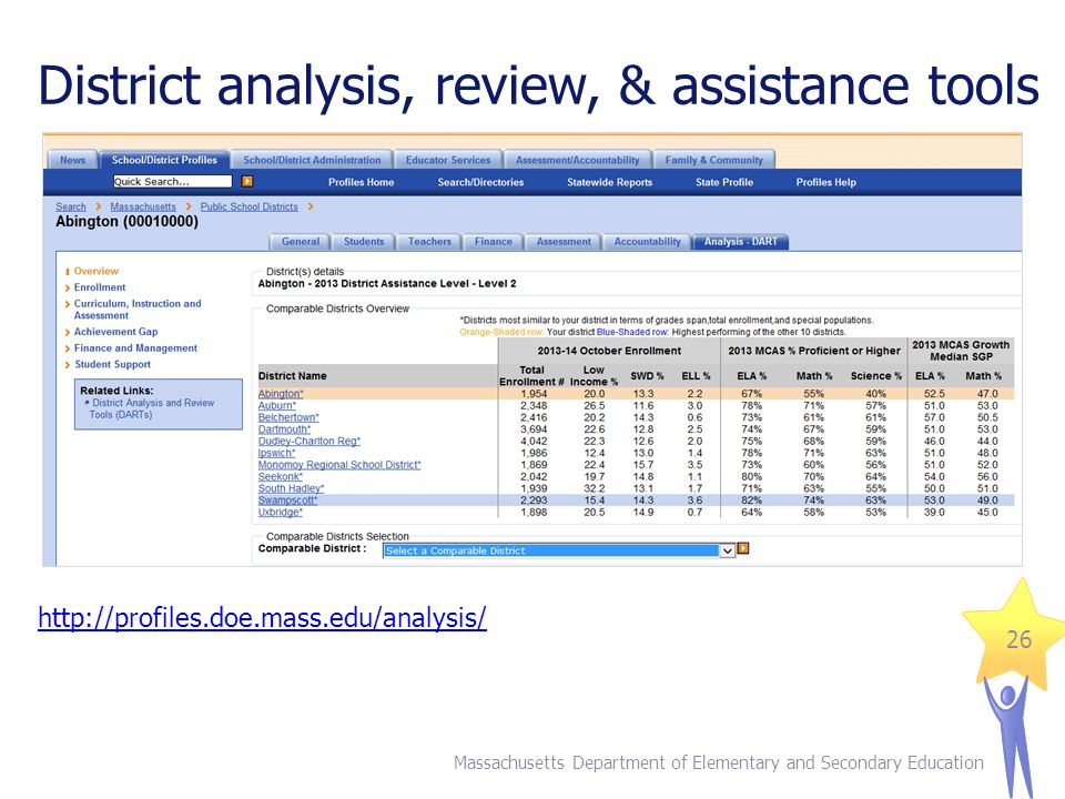 District analysis, review, & assistance tools Massachusetts Department of Elementary and Secondary Education 26 http://profiles.doe.mass.edu/analysis/