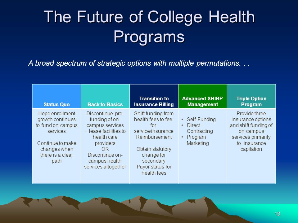 The Future of College Health Programs 13 Status QuoBack to Basics Transition to Insurance Billing Advanced SHIBP Management Triple Option Program Hope