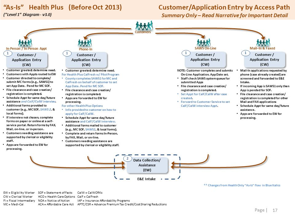 17 Page | As-Is Health Plus (Before Oct 2013) Customer/Application Entry by Access Path ( Level 1 Diagram - v3.0) Customer greeted; determine need.