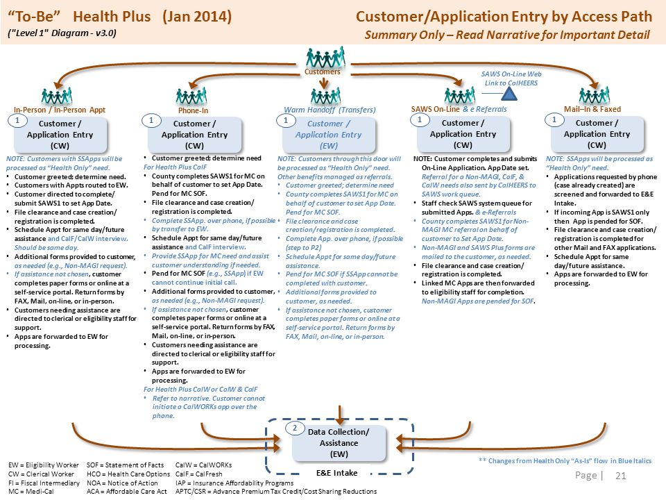 21 Page | To-Be Health Plus (Jan 2014) Customer/Application Entry by Access Path ( Level 1 Diagram - v3.0) NOTE: Customers with SSApps will be processed as Health Only need.