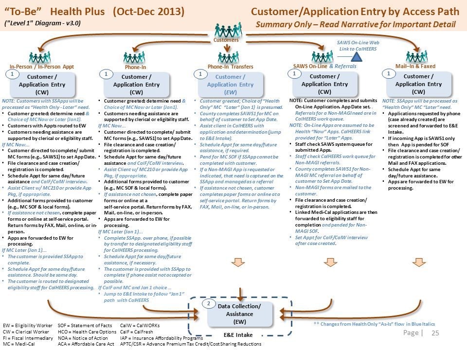 25 Page | To-Be Health Plus (Oct-Dec 2013) Customer/Application Entry by Access Path ( Level 1 Diagram - v3.0) Customers Customer / Application Entry (CW) 1 In-Person / In-Person Appt Customer / Application Entry (CW) 1 Phone-In SAWS On-Line & Referrals Mail–In & Faxed Customer / Application Entry (CW) 1 Customer / Application Entry (EW) 1 Customer / Application Entry (CW) 1 Phone-In Transfers Data Collection/ Assistance (EW) Data Collection/ Assistance (EW) 2 E&E Intake ** Changes from Health Only As-Is flow in Blue Italics Summary Only – Read Narrative for Important Detail EW = Eligibility Worker CW = Clerical Worker FI = Fiscal Intermediary MC = Medi-Cal SOF = Statement of Facts HCO = Health Care Options NOA = Notice of Action ACA = Affordable Care Act CalW = CalWORKs CalF = CalFresh IAP = Insurance Affordability Programs APTC/CSR = Advance Premium Tax Credit/Cost Sharing Reductions NOTE: Customers with SSApps will be processed as Health Only - Later need.