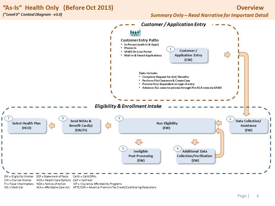 5 Page | As-Is Health Only (Before Oct 2013) Customer/Application Entry by Access Path ( Level 1 Diagram - v3.0) Customers Customer / Application Entry (CW) 1 In-Person / In-Person Appt Customer greeted; determine need.