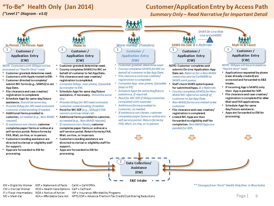 20 Page | To-Be Health Plus (Jan 2014)Overview ( Level 0 Context Diagram - v3.0) Customer Entry Paths In-Person (walk-in & Appt) Phone-In Warm Hand-offs (Transfer from Covered CA) SAWS On-Line Portal Mail-in & Faxed Applications SAWS On-Line Web Link to CalHEERS Customer / Application Entry Data Collection/ Assistance (EW) Data Collection/ Assistance (EW) 2 Run Eligibility (EW) Run Eligibility (EW) 3 Additional Data Collection/Verification (EW) Additional Data Collection/Verification (EW) 4 Send NOAs & Benefit Card(s) (EW/FI) Send NOAs & Benefit Card(s) (EW/FI) 6 Select Health Plan (HCO) 7 Ineligible Post-Processing (EW) Ineligible Post-Processing (EW) 5 Eligibility & Enrollment Intake Customer / Application Entry (CW/EW) Customer / Application Entry (CW/EW) 1 Tasks Include: Complete Request for Aid / Benefits Process flow dependent on type of entry Perform File Clearance & Create Case Advance ALL cases to process through ACA rules via SAWS Supports CalFresh & CalWORKs Flows NOTE: Other To-Be changes exist in E&E Intake detail.