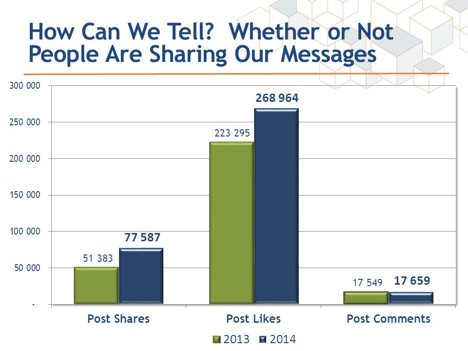 How Can We Tell Whether or Not People Are Sharing Our Messages
