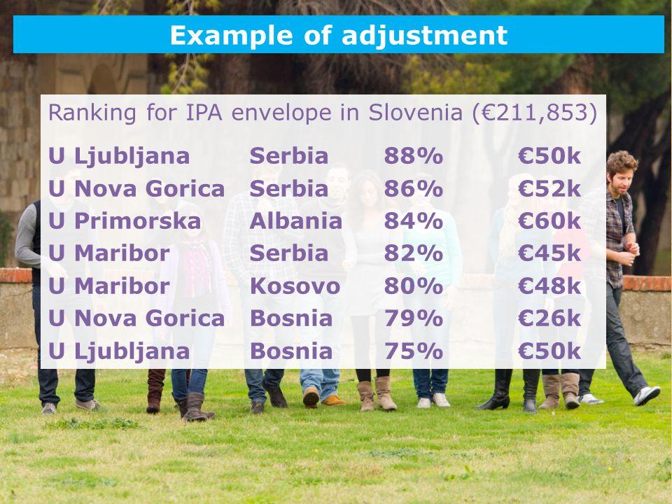 Date: in 12 pts Example of adjustment Ranking for IPA envelope in Slovenia (€211,853) U LjubljanaSerbia88%€50k U Nova Gorica Serbia86%€52k U Primorska Albania84%€60k U Maribor Serbia82%€45k U Maribor Kosovo80%€48k U Nova GoricaBosnia79%€26k U Ljubljana Bosnia75%€50k