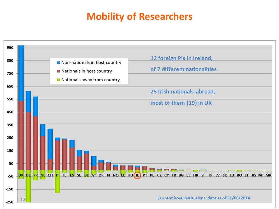 │ 10 Mobility of Researchers Current host institutions; data as of 21/08/2014 12 foreign PIs in Ireland, of 7 different nationalities 25 Irish nationals abroad, most of them (19) in UK