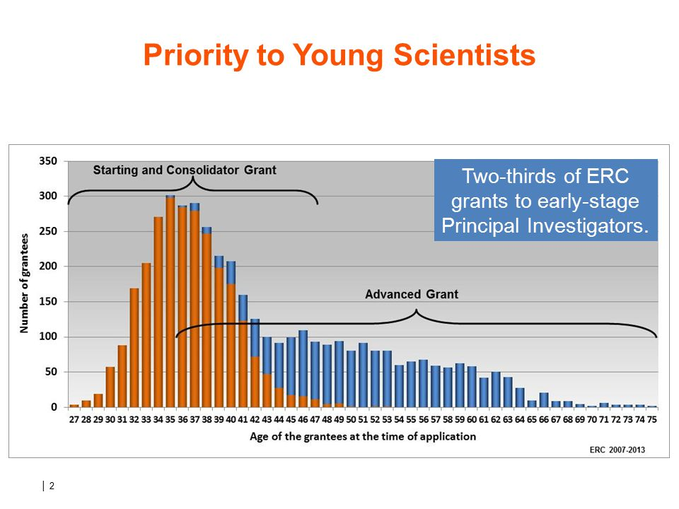│ 2 Priority to Young Scientists Two-thirds of ERC grants to early-stage Principal Investigators.