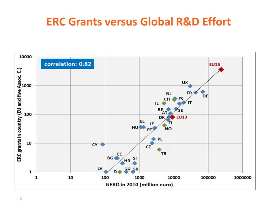 │ 5 ERC Grants versus Global R&D Effort