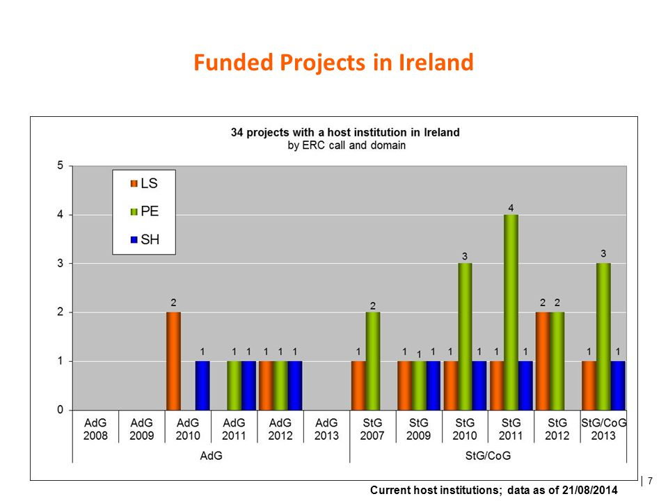 │ 7 Funded Projects in Ireland Current host institutions; data as of 21/08/2014