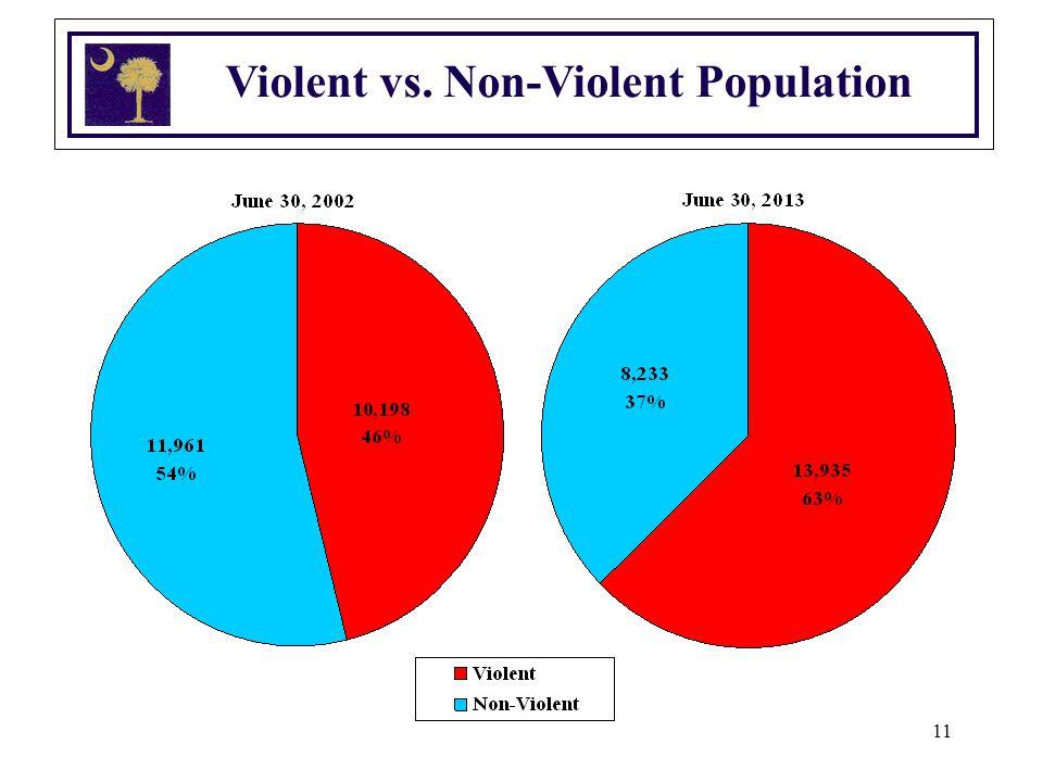 11 Violent vs. Non-Violent Population