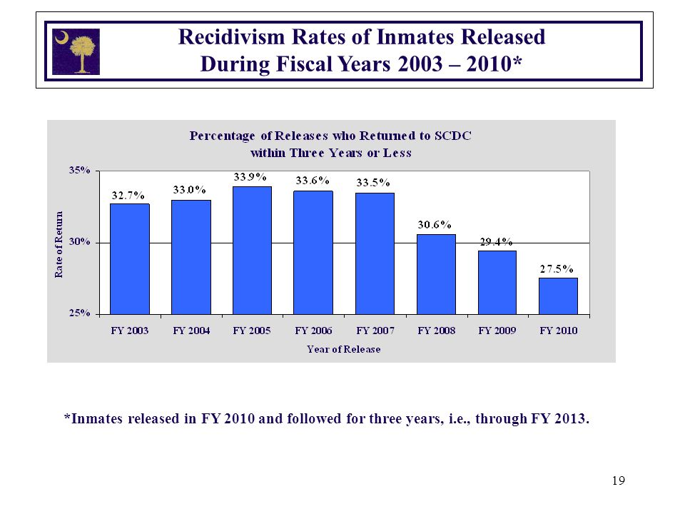19 Recidivism Rates of Inmates Released During Fiscal Years 2003 – 2010* *Inmates released in FY 2010 and followed for three years, i.e., through FY 2013.