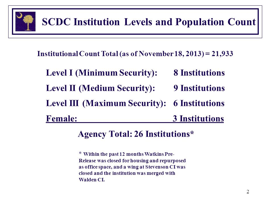 2 SCDC Institution Levels and Population Count Level I (Minimum Security): 8 Institutions Level II (Medium Security): 9 Institutions Level III (Maximum Security): 6 Institutions Female: 3 Institutions Agency Total:26 Institutions* * Within the past 12 months Watkins Pre- Release was closed for housing and repurposed as office space, and a wing at Stevenson CI was closed and the institution was merged with Walden CI.