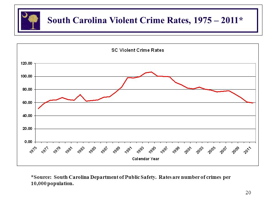 20 South Carolina Violent Crime Rates, 1975 – 2011* *Source: South Carolina Department of Public Safety. Rates are number of crimes per 10,000 populat