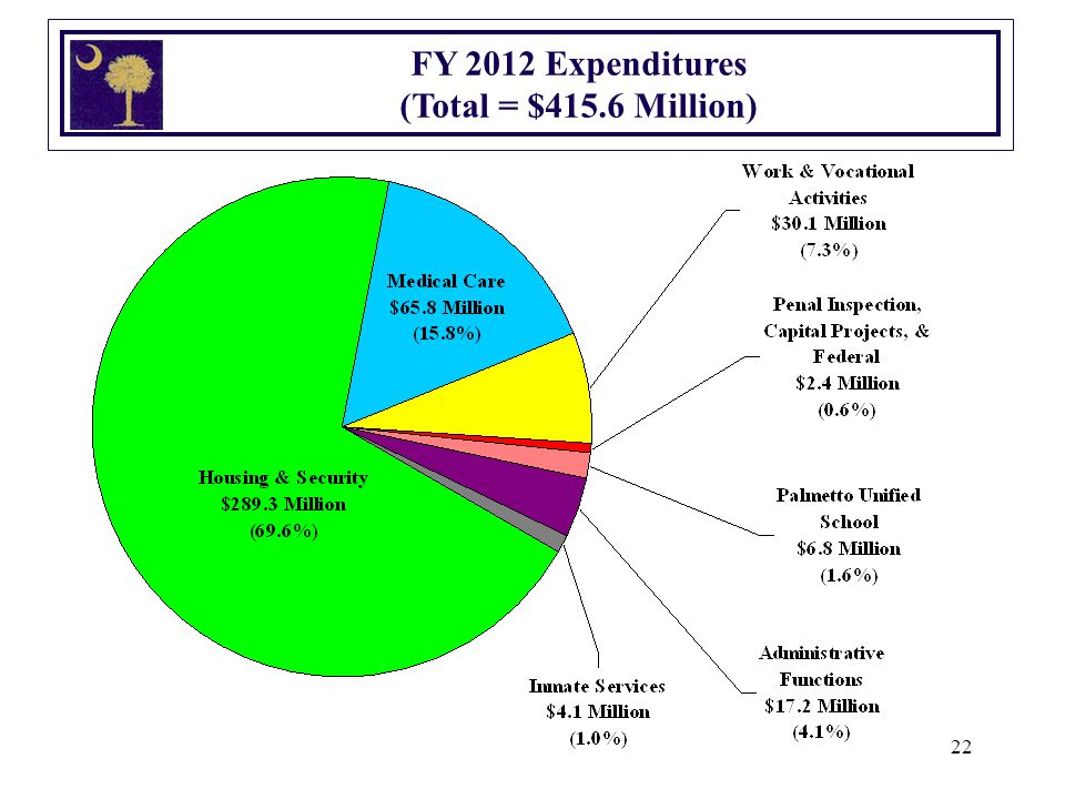 22 FY 2012 Expenditures (Total = $415.6 Million)