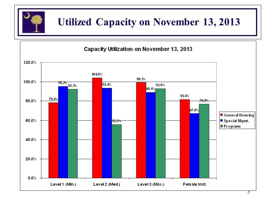 3 Utilized Capacity on November 13, 2013