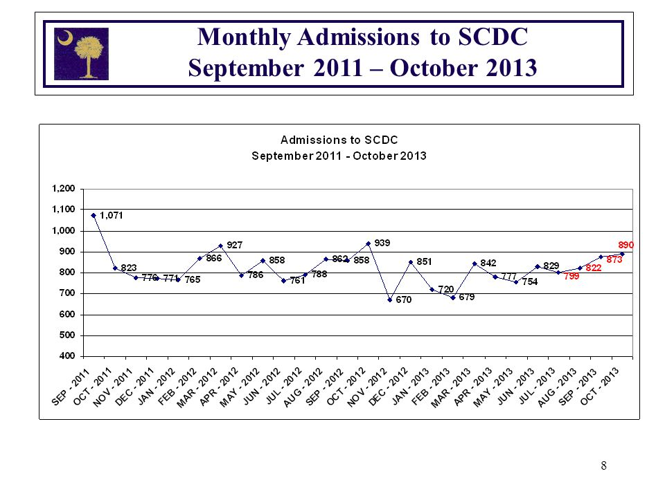 8 Monthly Admissions to SCDC September 2011 – October 2013