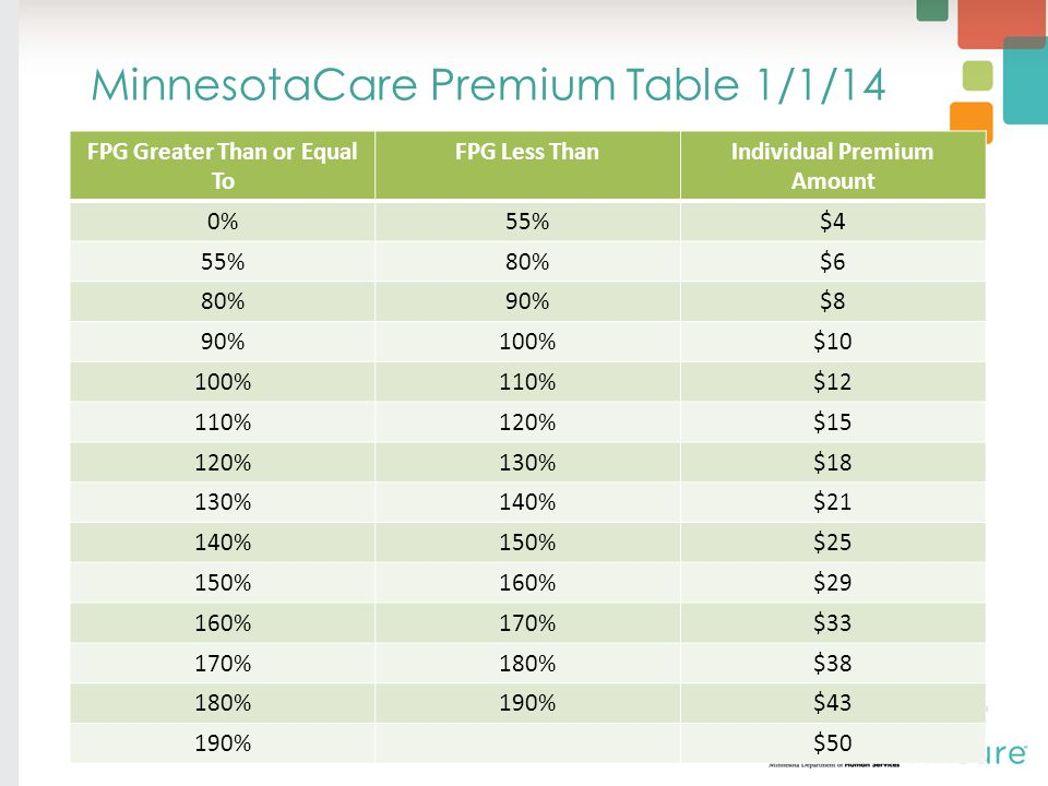 MinnesotaCare Premium Table 1/1/14 FPG Greater Than or Equal To FPG Less ThanIndividual Premium Amount 0%55%$4 55%80%$6 80%90%$8 90%100%$10 100%110%$12 110%120%$15 120%130%$18 130%140%$21 140%150%$25 150%160%$29 160%170%$33 170%180%$38 180%190%$43 190%$50