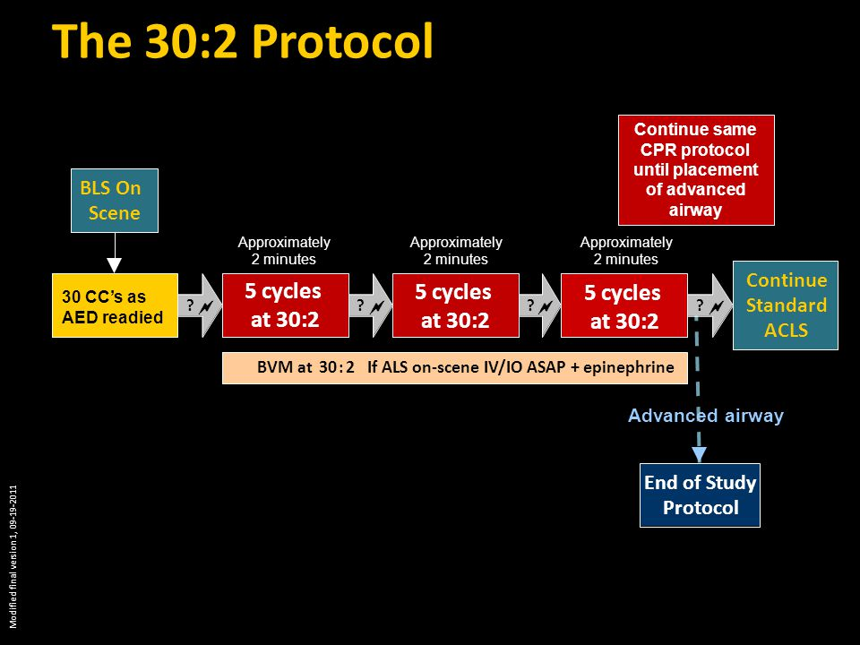 The 30:2 Protocol .  .  .  .